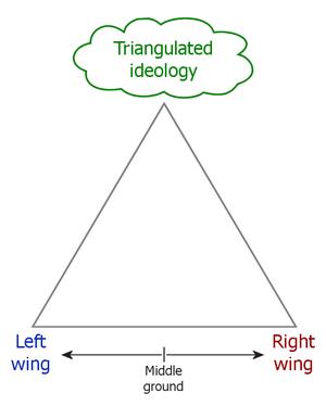 triangulacion Dick Morris