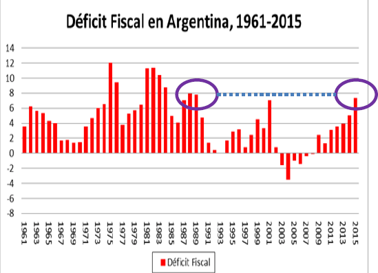 001-Deficit_Fiscal_Argentina