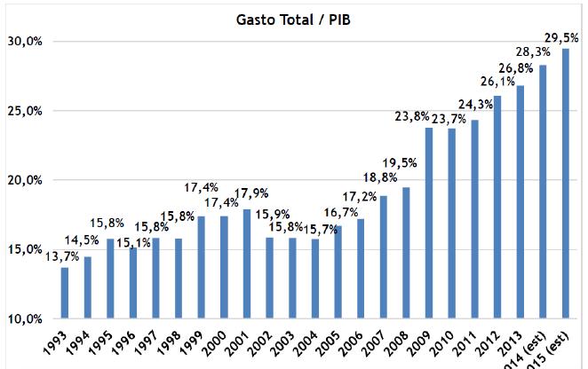 002-Gasto_PBI_CF