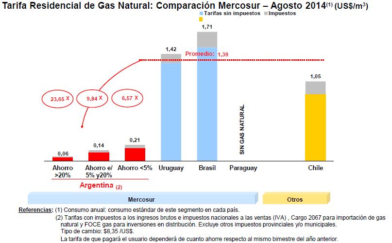 2-Gas_Mercosur