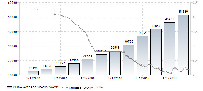 3-China_YuanWages