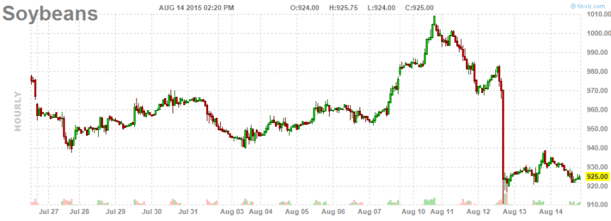 4-Soybeans_Intraday