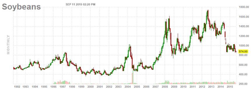 1-Soybeans_Chart_Sep15