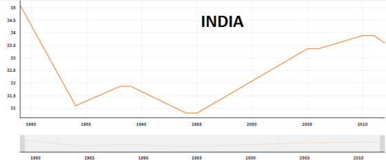4-INDIA_Gini