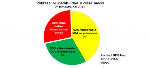 GRAFICO_Pobreza_vulnerabilidad_clasemedia