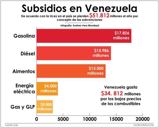 Subsidios-en-Venezuela
