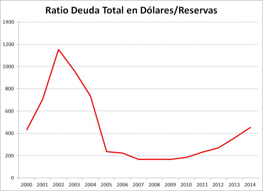 0002-Deuda_Reservas
