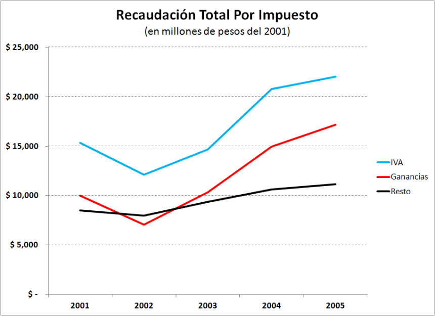 3-Recaudacion_2001