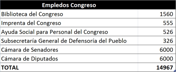 Empleados-Congreso