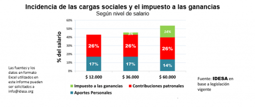 GRAFICO_Incidencia_carga_sociales_ganancias