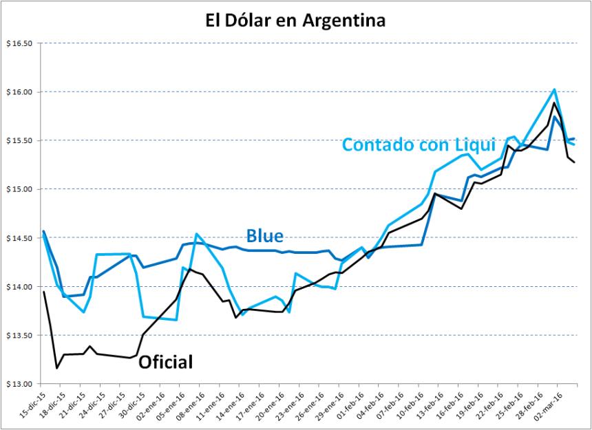 1-Dolar_Marzo_2016