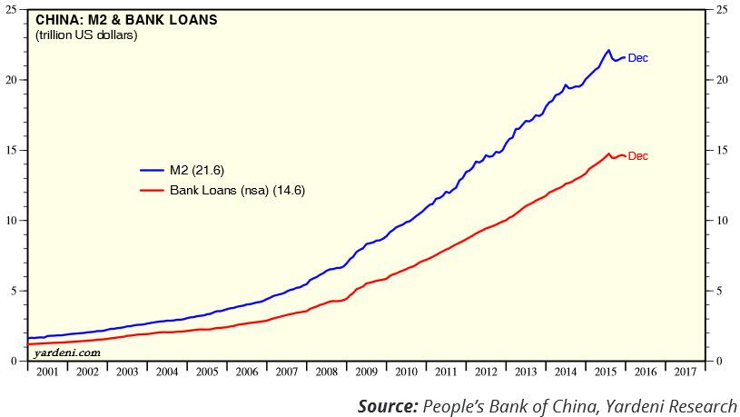 3-china_banks_loans_2001_2015