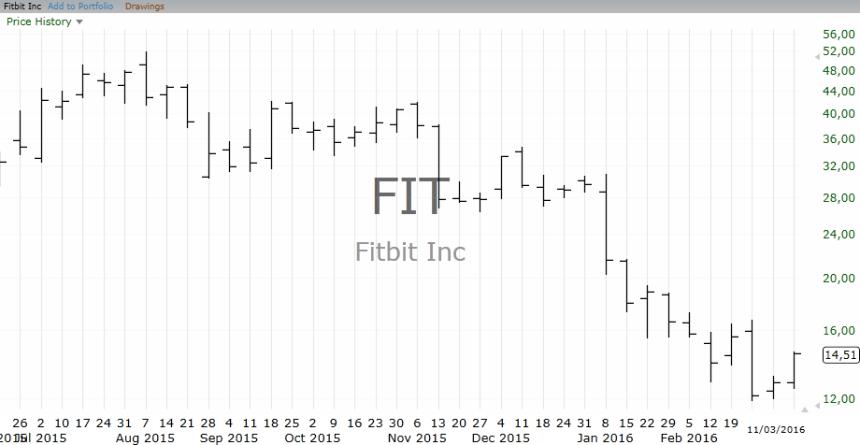 4-FIT_Chart