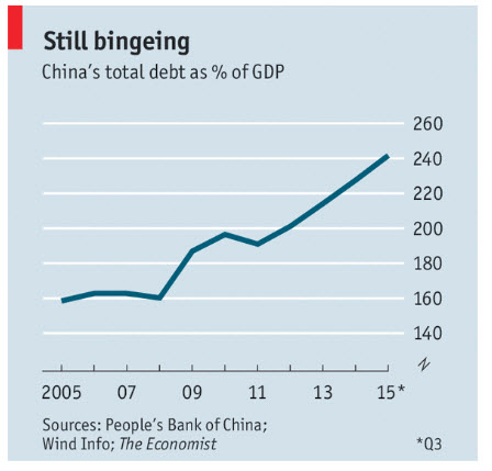 4-china_debt_gdp_2005_2015