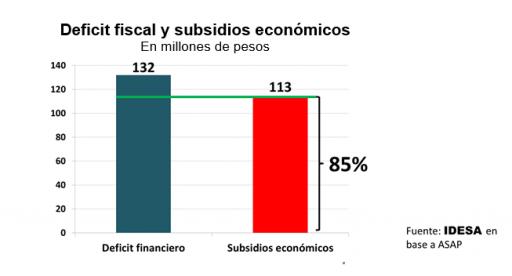 GRAFICO_Deficit_fiscal