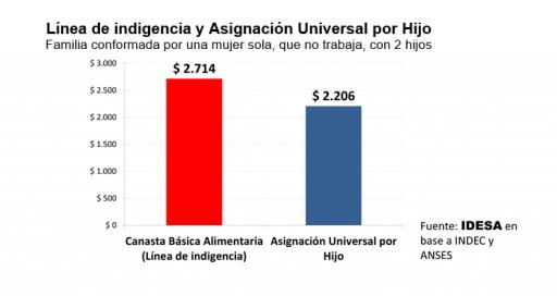 grafico_linea_indigencia_auh