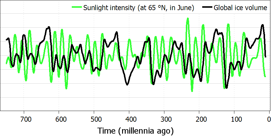 Sunlight intensity and global ice volume