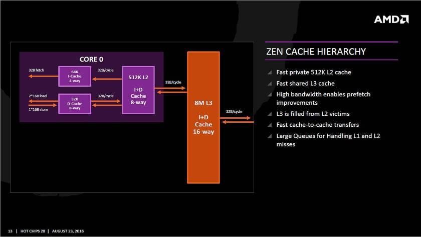 AMD Zen Cache - Jerarquía