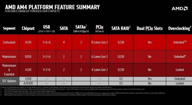 Socket AM4. Características de los chipsets