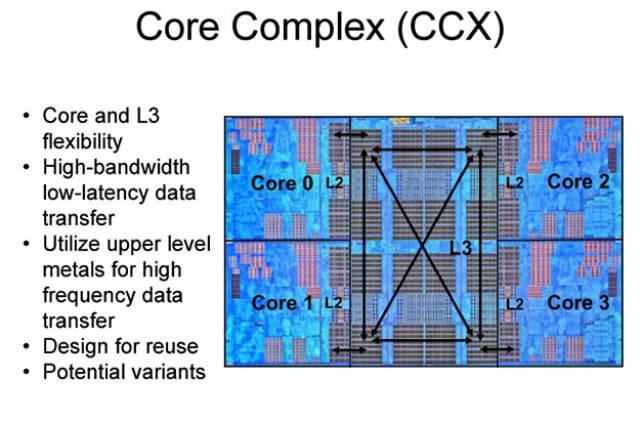 Caché L3 8 MB de baja latencia