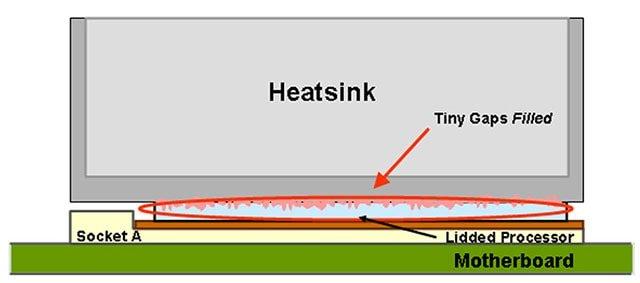 Procesador y radiador con pasta térmica. Buena conducción de calor..