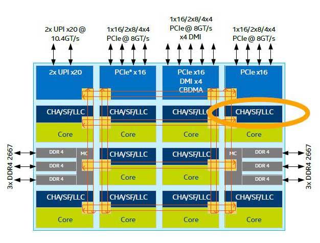 Intel Skylake-X LCC, la solución de alta gama hasta 10 cores.