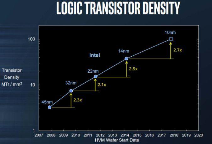 Intel 10 scaling