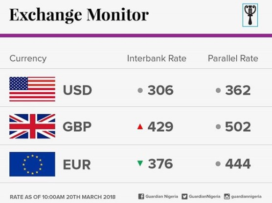 Image result for Naira crashes against dollar at parallel market