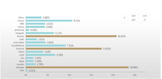 TECNO Survey of User Habits in Africa: WhatsApp Ranks NO.1, Browser Ranks NO.2 and Facebook Ranks NO.3