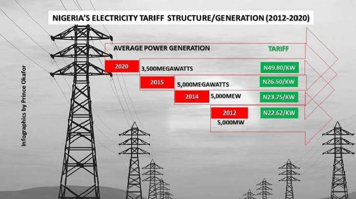 Electricity In Lagos
