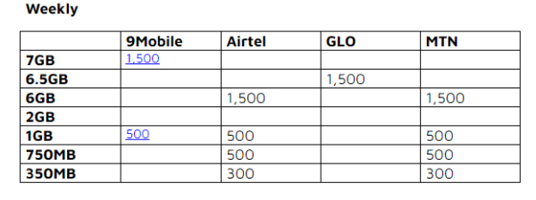 9mobile Ranks Top In Best Data Offering For Internet Subscribers