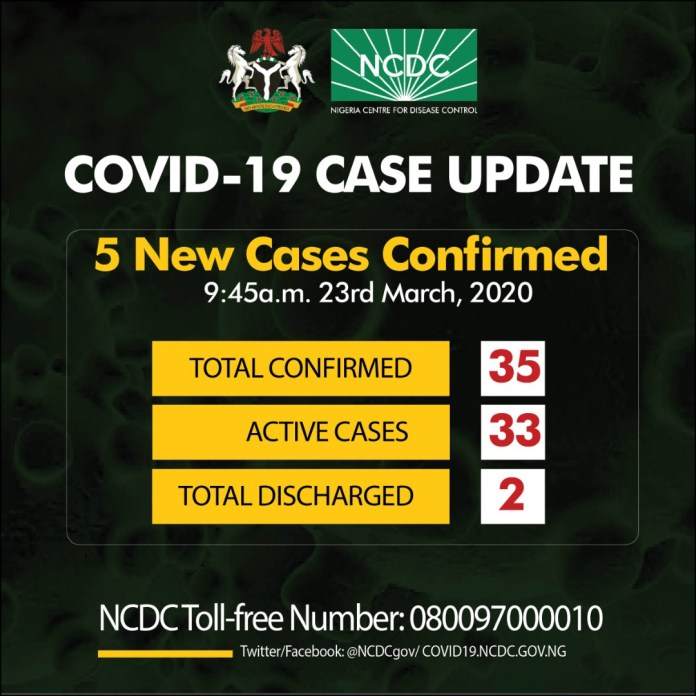 Five new cases of coronavirus