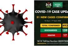 51 Covid-19 cases in Nigeria