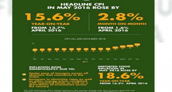 CPI index