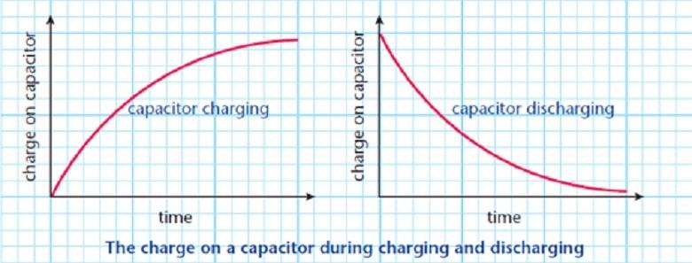 Dielectric, Types, Charging and Discharging and Uses of a Capactr
