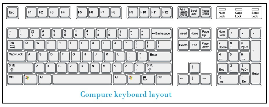 About The Computer Keyboard Keys Information For Kids Inforamtionq Com