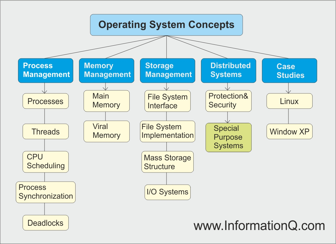 Operating System concepts hierarchy diagram.