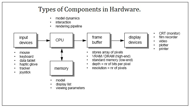 Types of components in hardware.