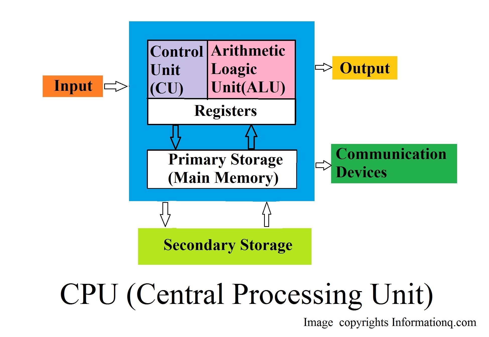 Components of CPU Processor and its Work