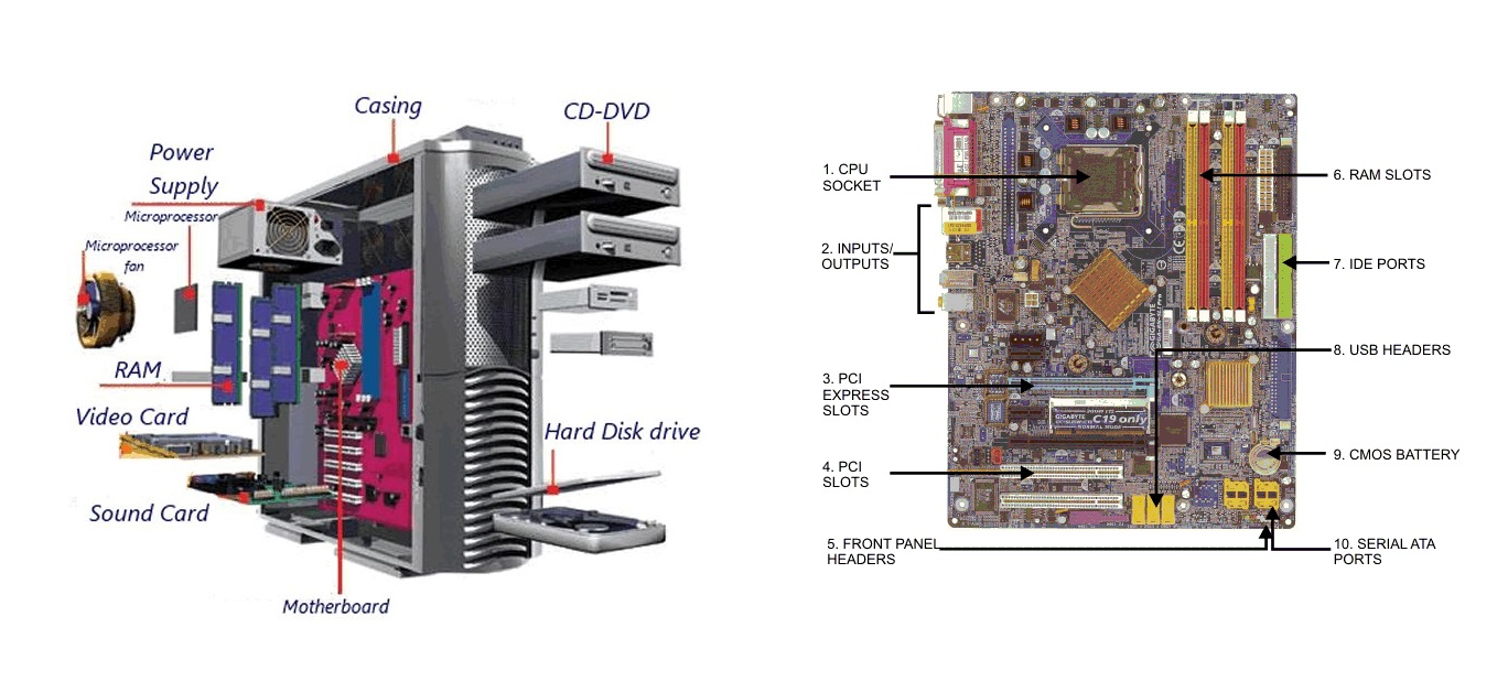 Computer Motherboard Parts and its Work
