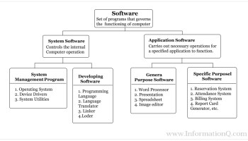 What is a Computer Language   Types Computer Language