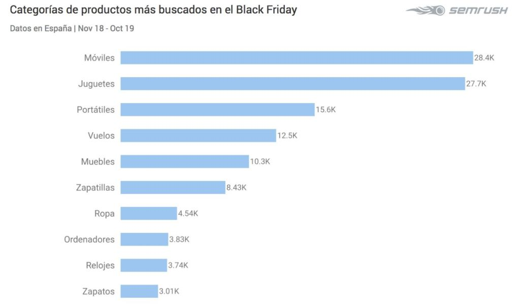 Gráfico Black Friday/informaValencia.com