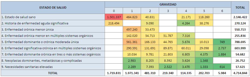 Distribución de la población valenciana por estado de salud y gravedad en diciembre de 2014