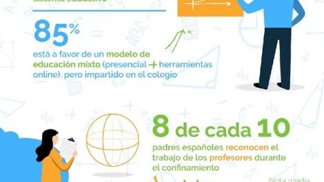 Infografía Smartick Covid-19/informavalencia.com