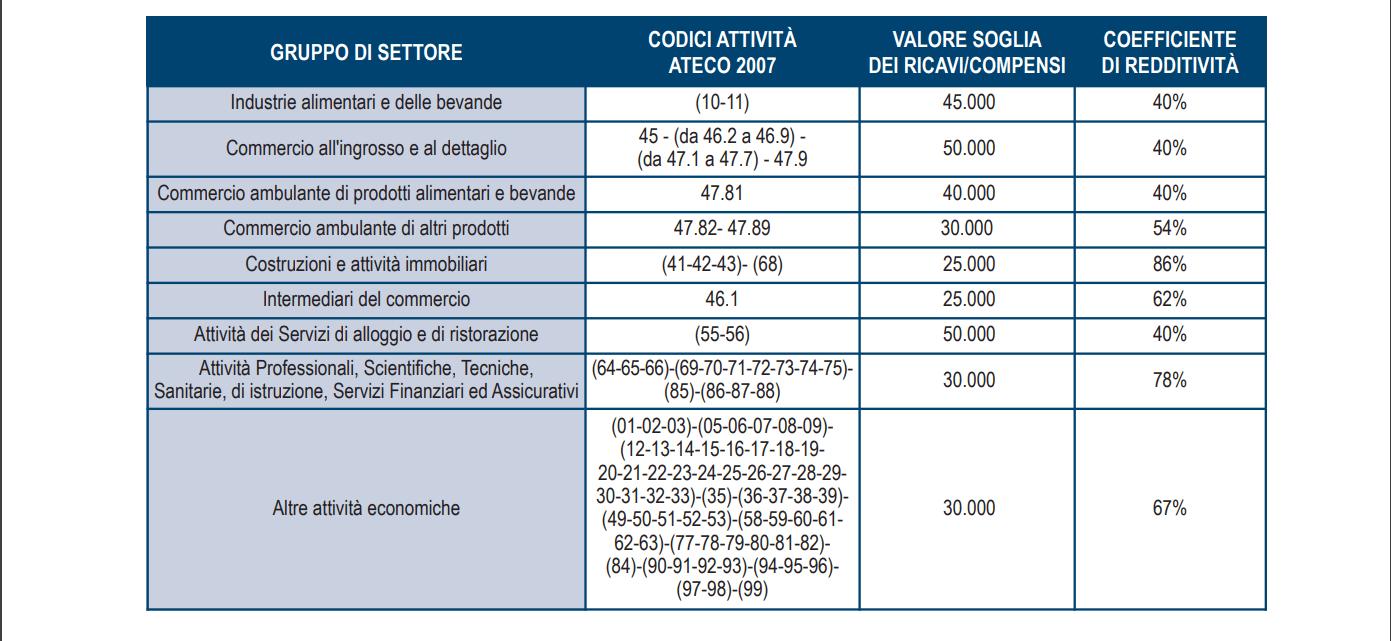 Flat Tax Partite Iva 2019 Come Funziona E Chi Può Beneficiarne