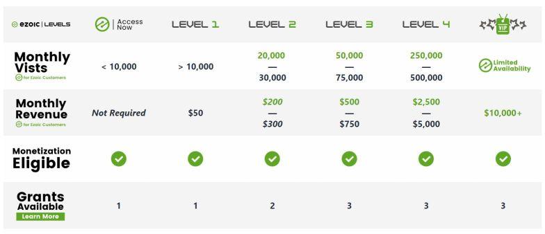 Ezoic Access Now Level