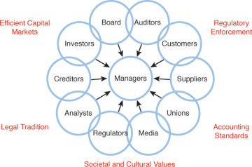 Defining Corporate Governance | Introduction to Corporate Governance |  InformIT