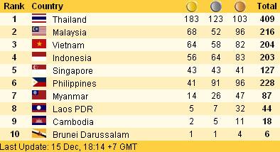 La Thaïlande domine les SEA Games, mais...