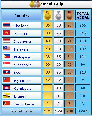 SEA Games 2009 : la Thaïlande termine première nation