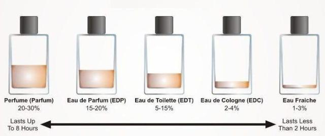 Panduan jenis minyak wangi